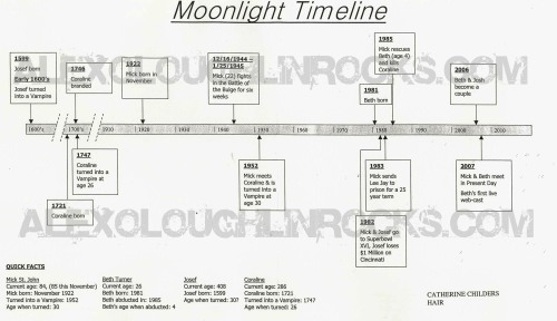 Moonlight Timeline